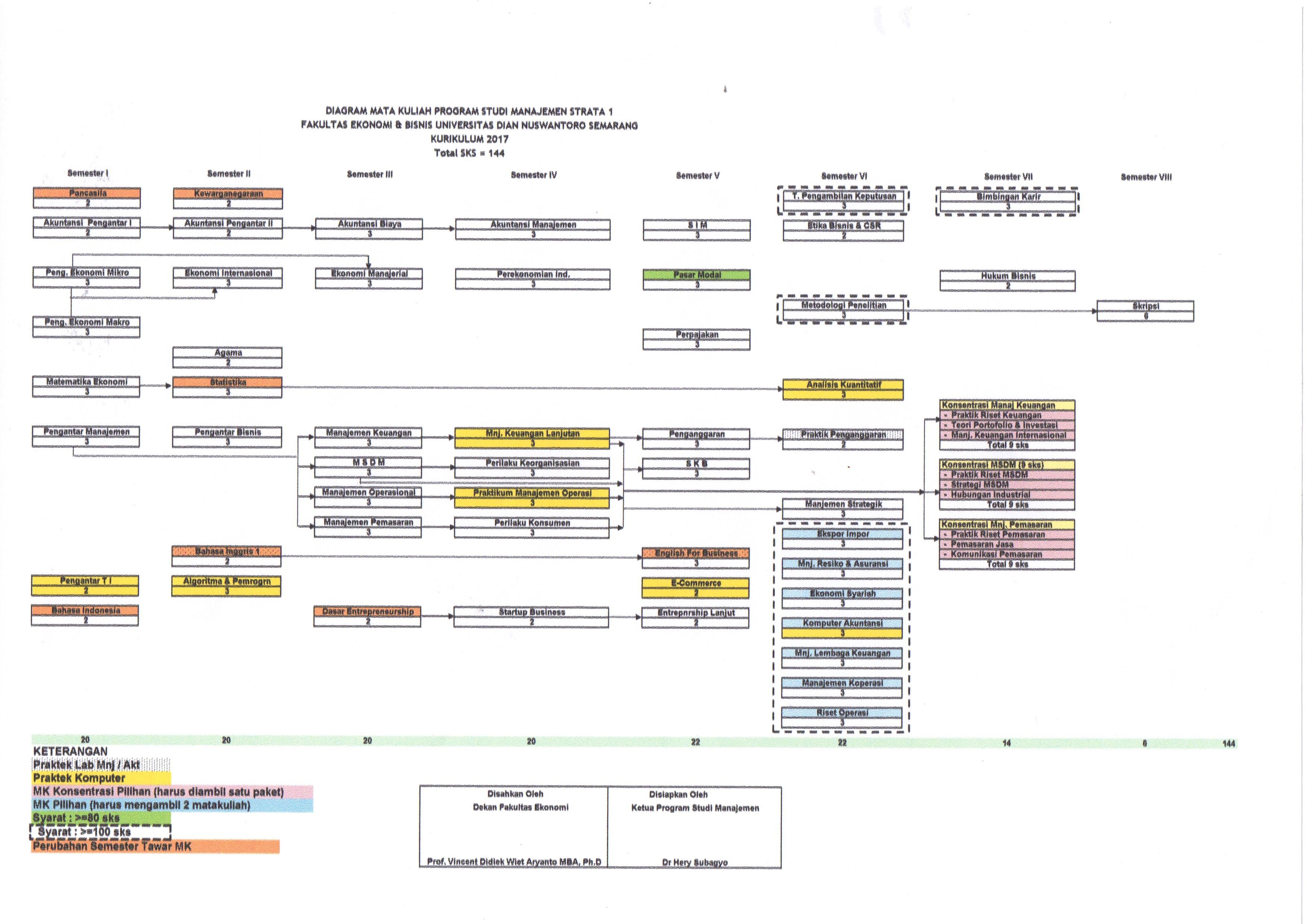 Tulang ikan fakultas ekonomi dan bisnis dinus inside manajemen ccuart Choice Image